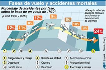 EN QUE MOMENTO DEL VUELO SE PRODUCEN LOS ACCIDENTES AEREOS